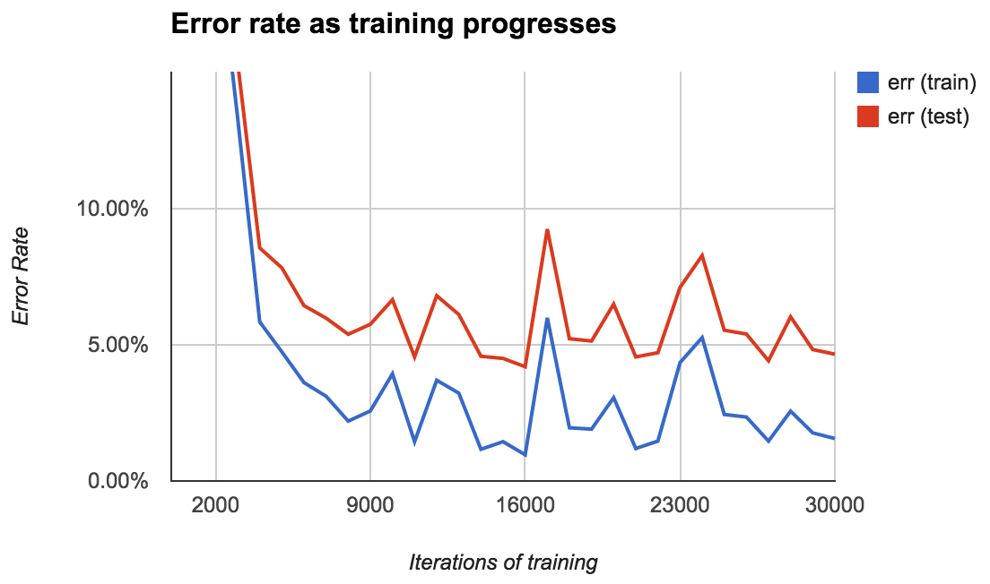 Training an Ocropus OCR model