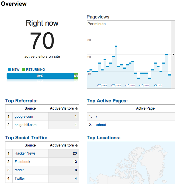 Live Analytics showing 70 visitors on the site