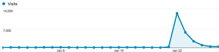 Traffic jumping to 14,000 visits/day, then fading away.
