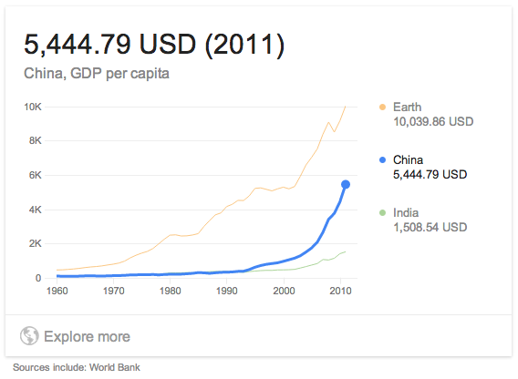 gdp per capita china